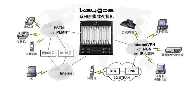 "VAA呼叫中心技术作为国内著名的企业智能通信解决方案厂商,结合市场需求,融合IP网络技术和语音技术,推出适合中国企业发展需要的VAA系列融合通信系统平台,并在此平台上不断进行功能扩展以及产品的更新;经过对企业现代管理模式的深度研究,VAA呼叫中心技术非常了解企业的诉求与机遇,以始终坚持""做最合适的呼叫中心""的企业经营理念,不懈的服务于中国企业。 依托国内第一语音设备厂商先锋集团多媒体交换机平台,结合VAA系统的强大业务功能,VAA呼叫中心技术向广大企业用户提供融合IP和语音技术的I"