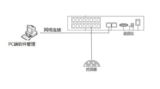 会议录音系统连接图