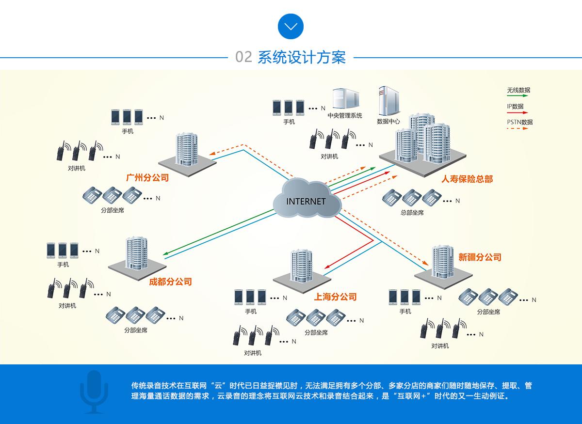 """系统建设方案:传统必威体育手机版本技术在互联网""""云""""时代已日益捉襟见肘,无法满足拥有多个分部、多家分店的商家们随时随地保存、提取、管理海量通话数据的需求,云必威体育手机版本的理念将互联网云技术和必威体育手机版本结合起来,是""""互联网+""""时代的又一生动例证。"""