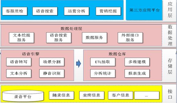智能语音质检分析系统