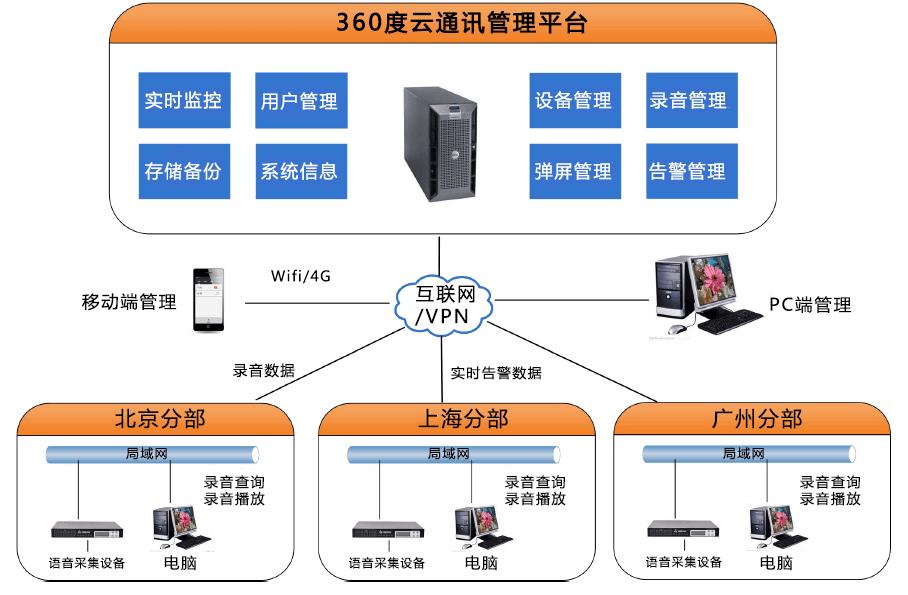360度云通讯管理系统