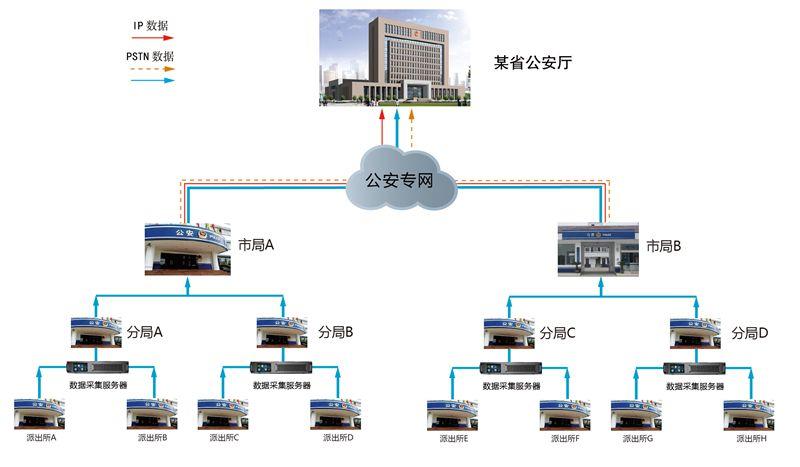 公安云通讯数据解决方案