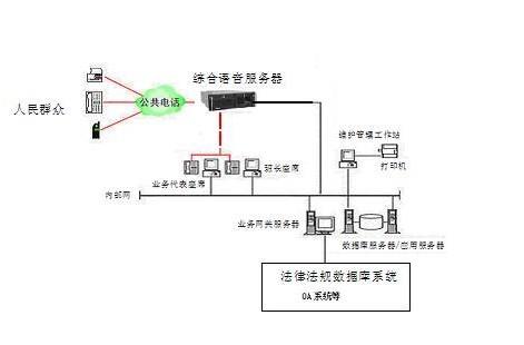 12348法律服务热线系统